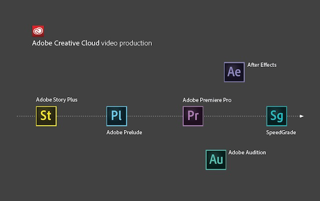 Adobe-Creative-Cloud-video-production-tools-and-workflow-overview