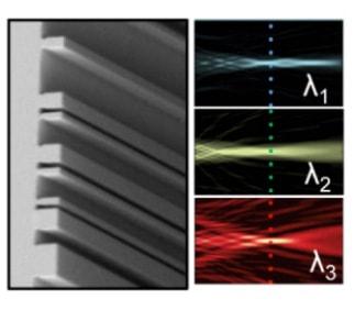 links een detail van de structuur, rechts de afbeelding waaruit blijkt dat de drie kleuren op dezelfde plek worden gefocussed.