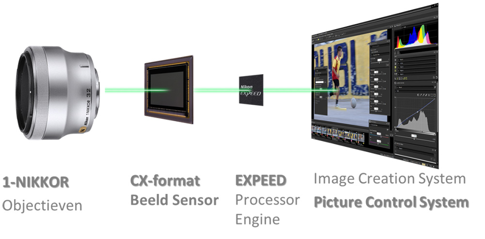 Nikon1-schema